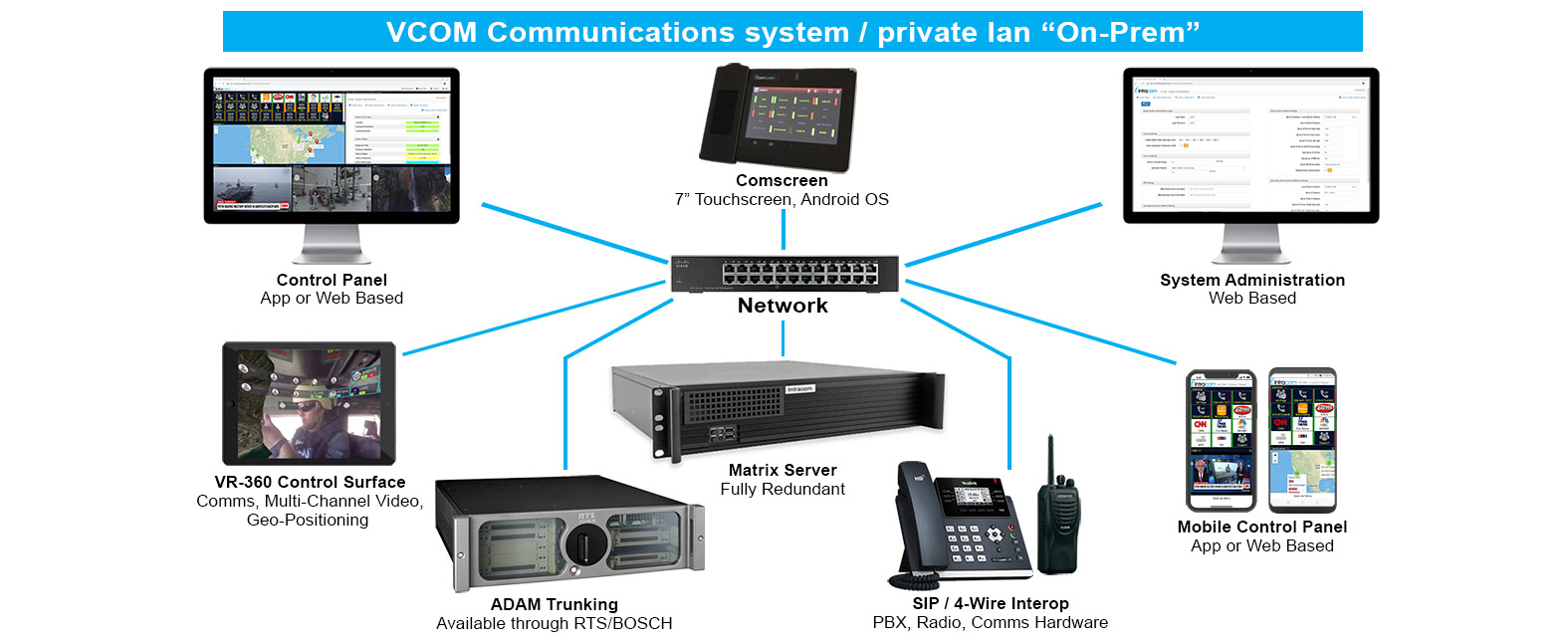 comscreen, adam, sip phone, radio, smart devices all connected to vcom