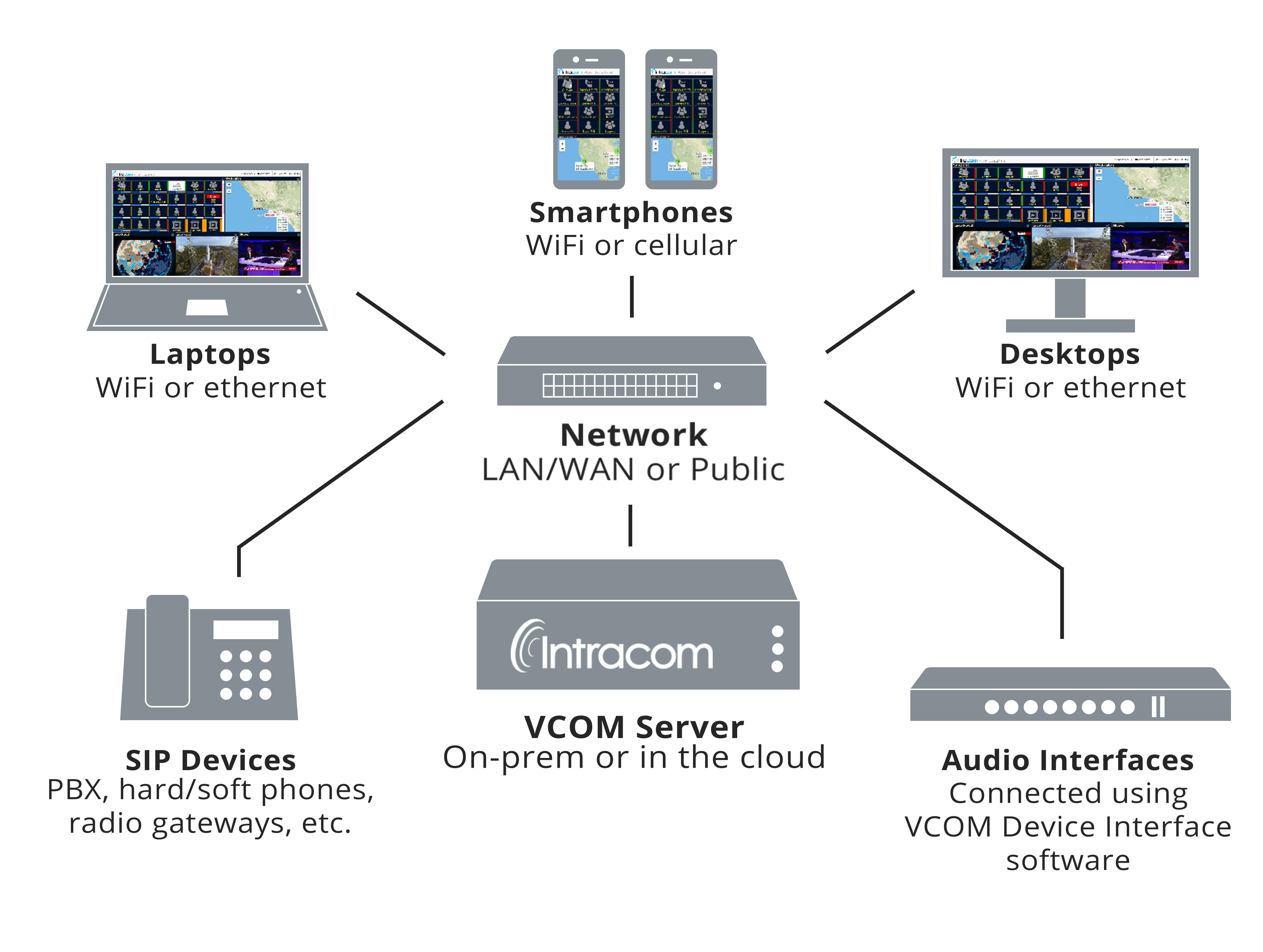 VCOM system network diagram