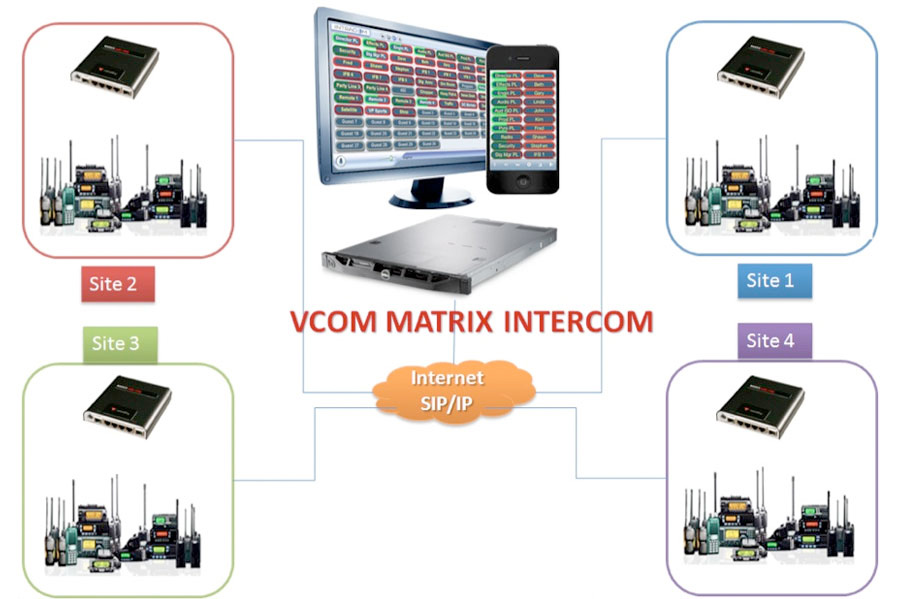VCOM App RoIP Matrix Intercom Graphic