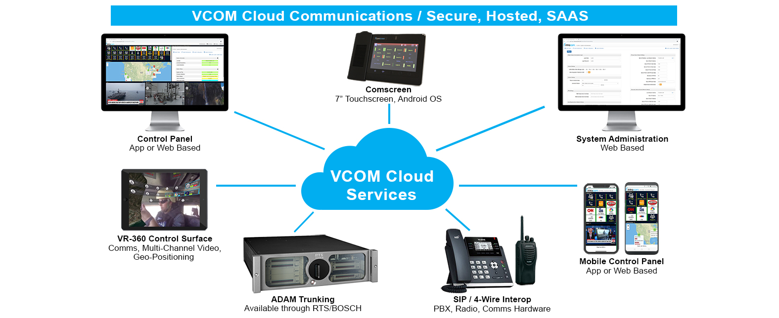 VCOM Cloud Services platform overview comscreen, sip phone, radio, smartphone