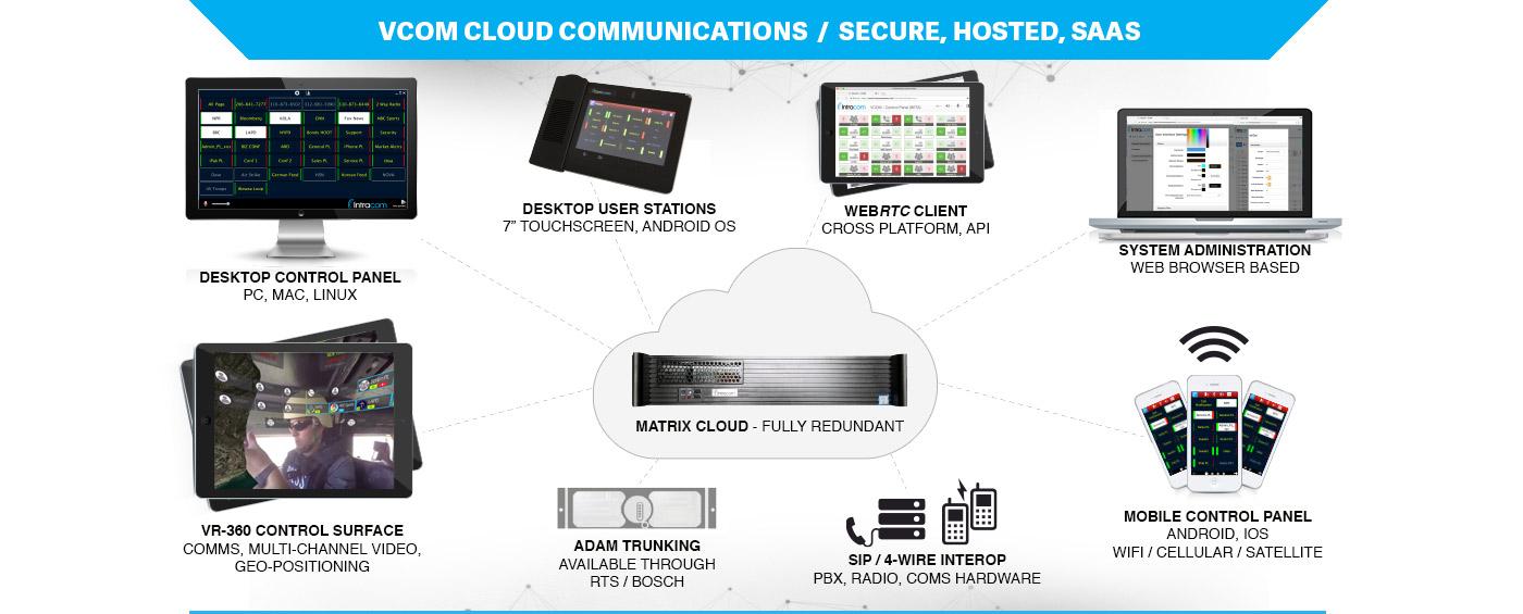 VCOM Cloud Matrix System App on Windows PC