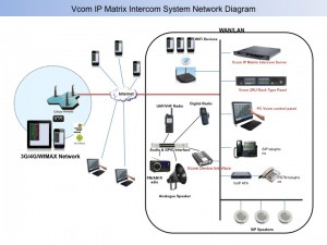 VCOM IP Matrix Intercom System Network Diagram