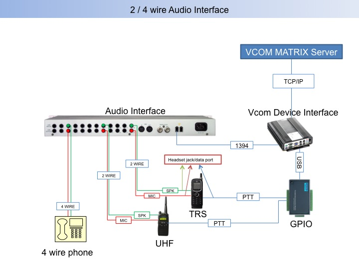 VCOM Wireless IP Intercom Audio Interface