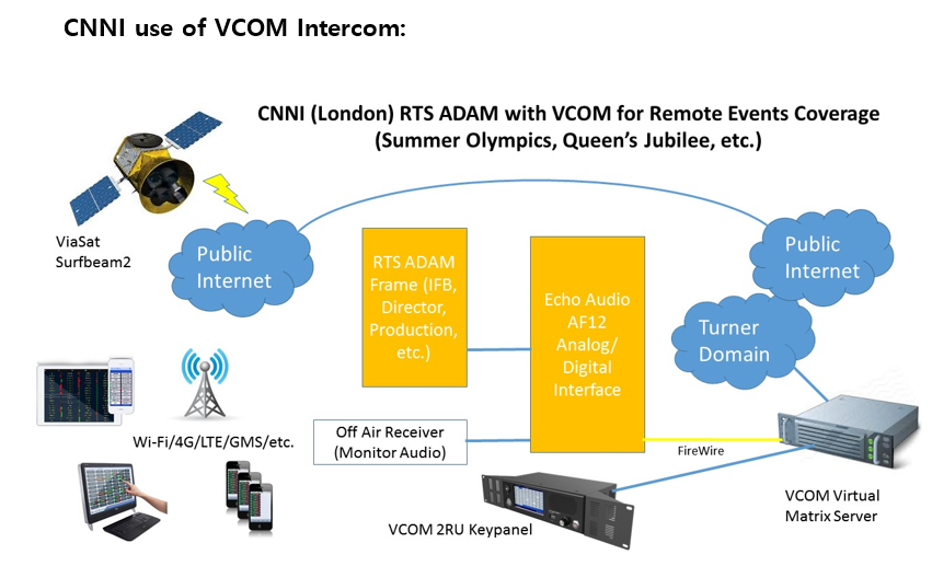 intercom vcom