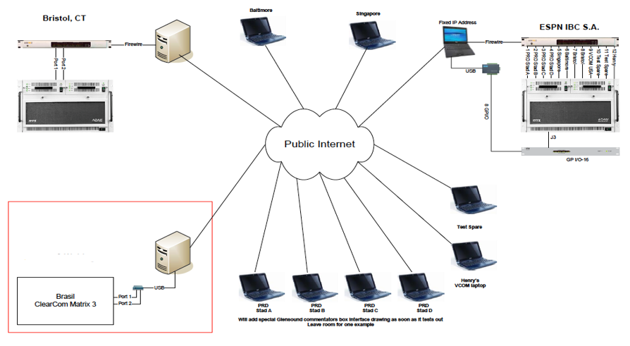 vcom intercom communications in broadcasting tektone intercom wiring diagram sabc used vcom for interconnecting intercom systems for 2010 world cup from several different manufacturers (prospect electronics, bosch rts telex,