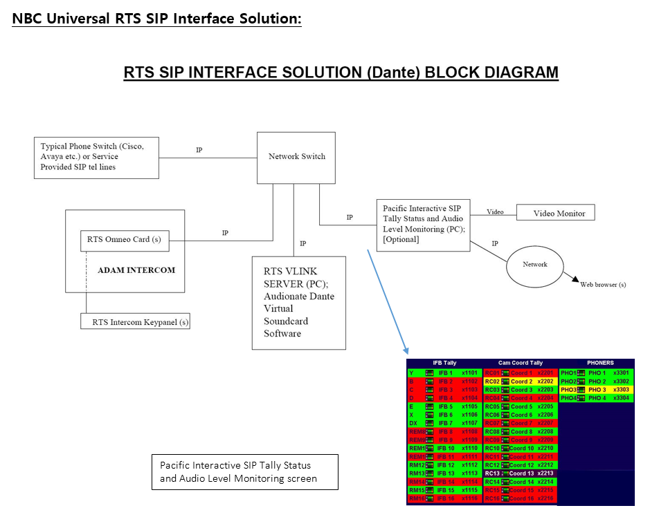 RTS SIP Intercom Interface Solution - Dante Diagram