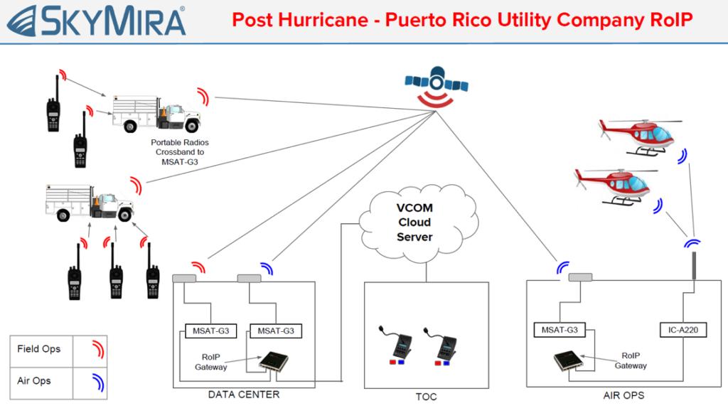 VCOM cloud server wireless intercom diagram